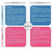 DAFO Sector avicola carnico